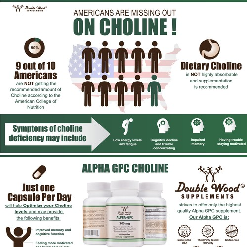 Infographic for Choline Supplement