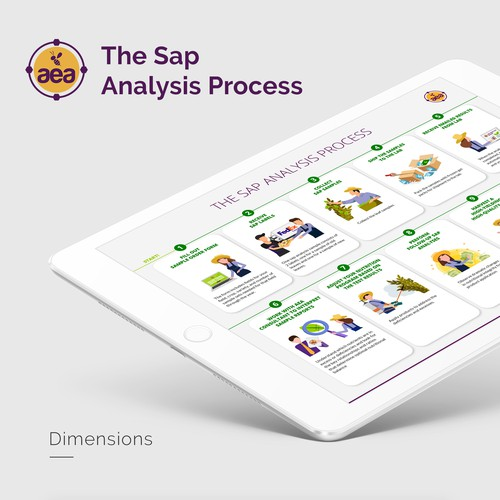 Plant Sap Analysis Infographic