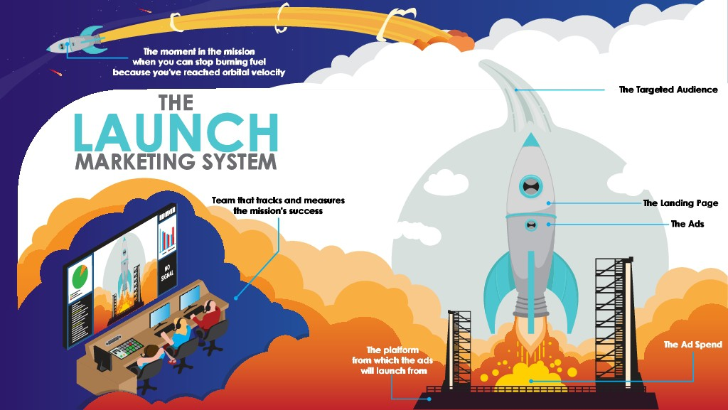 Create An Awesome Illustration For My LAUNCH Marketing System