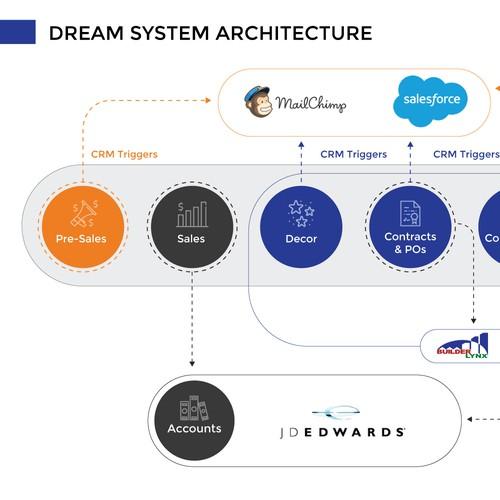 process diagrame