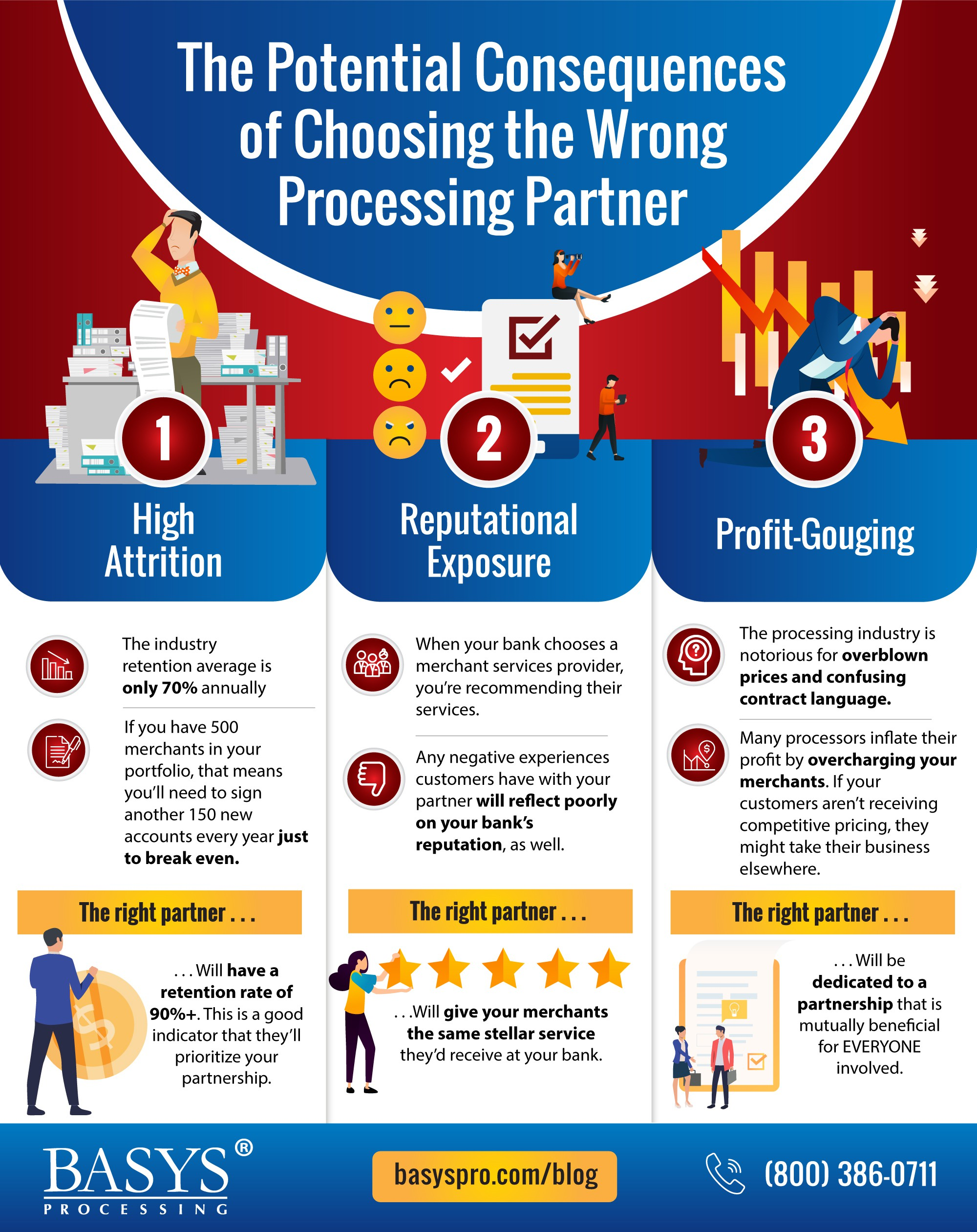 The Potential Consequences of Choosing the Wrong Processing Partner