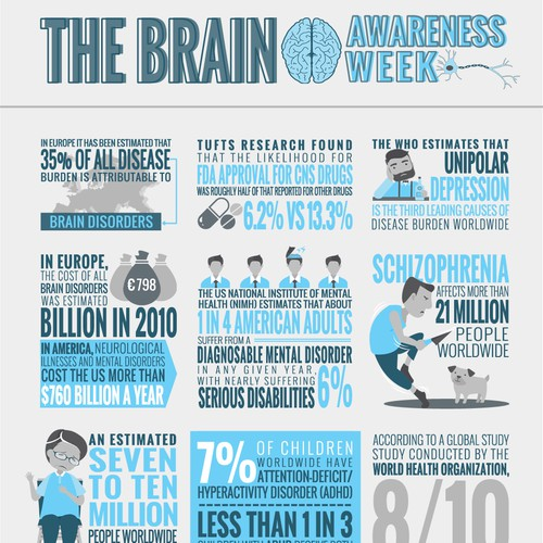 Infographic of the Brain awareness week