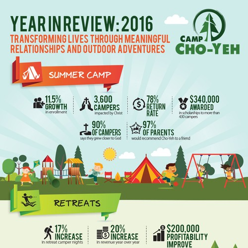 Summer Camp Infographics
