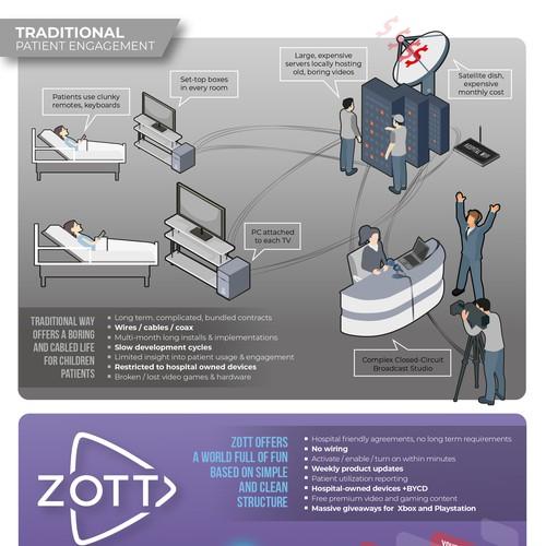 ZOTT Infographic