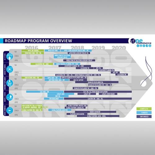 one commerce roadmap