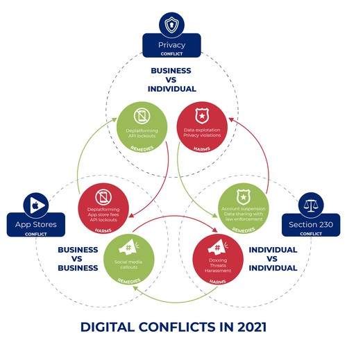 Infographic about digital conflicts