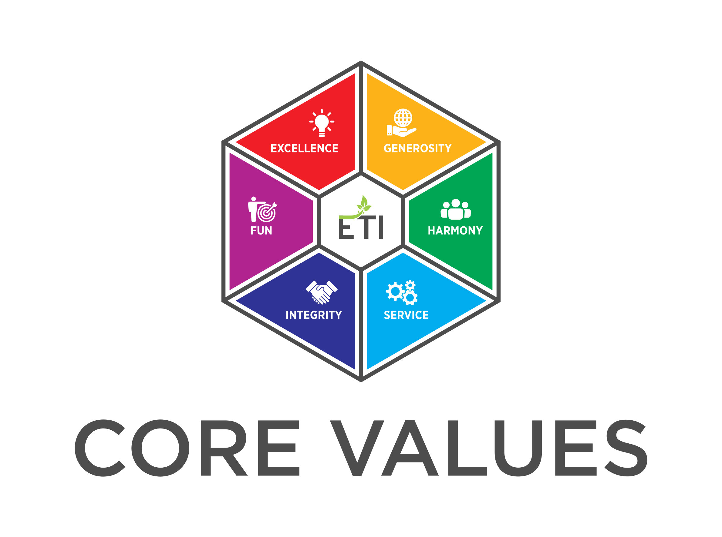ETI Core Values