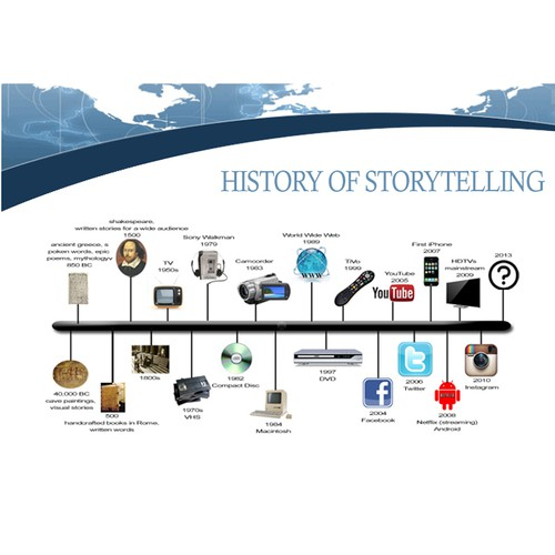 Infographic showing evolution of storytelling