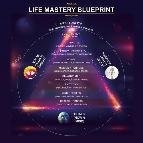 Life Mastery Blueprint Graphic