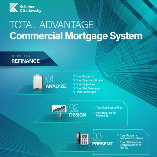 Infographic showing the steps for refinancing