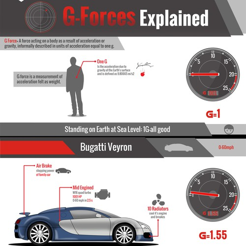 DESIGN AN INFOGRAPHIC SERIES FOR A CAR RACING SAFETY FOUNDATION