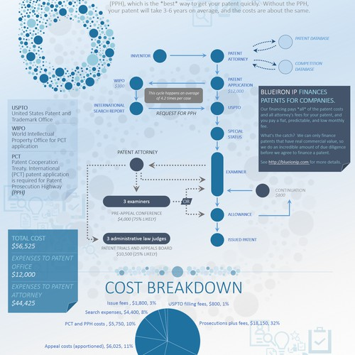 Infographics Contest