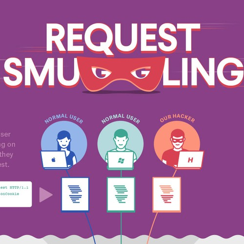 Request Smuggling