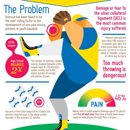 Baseball Infographic for Large Medical Practice