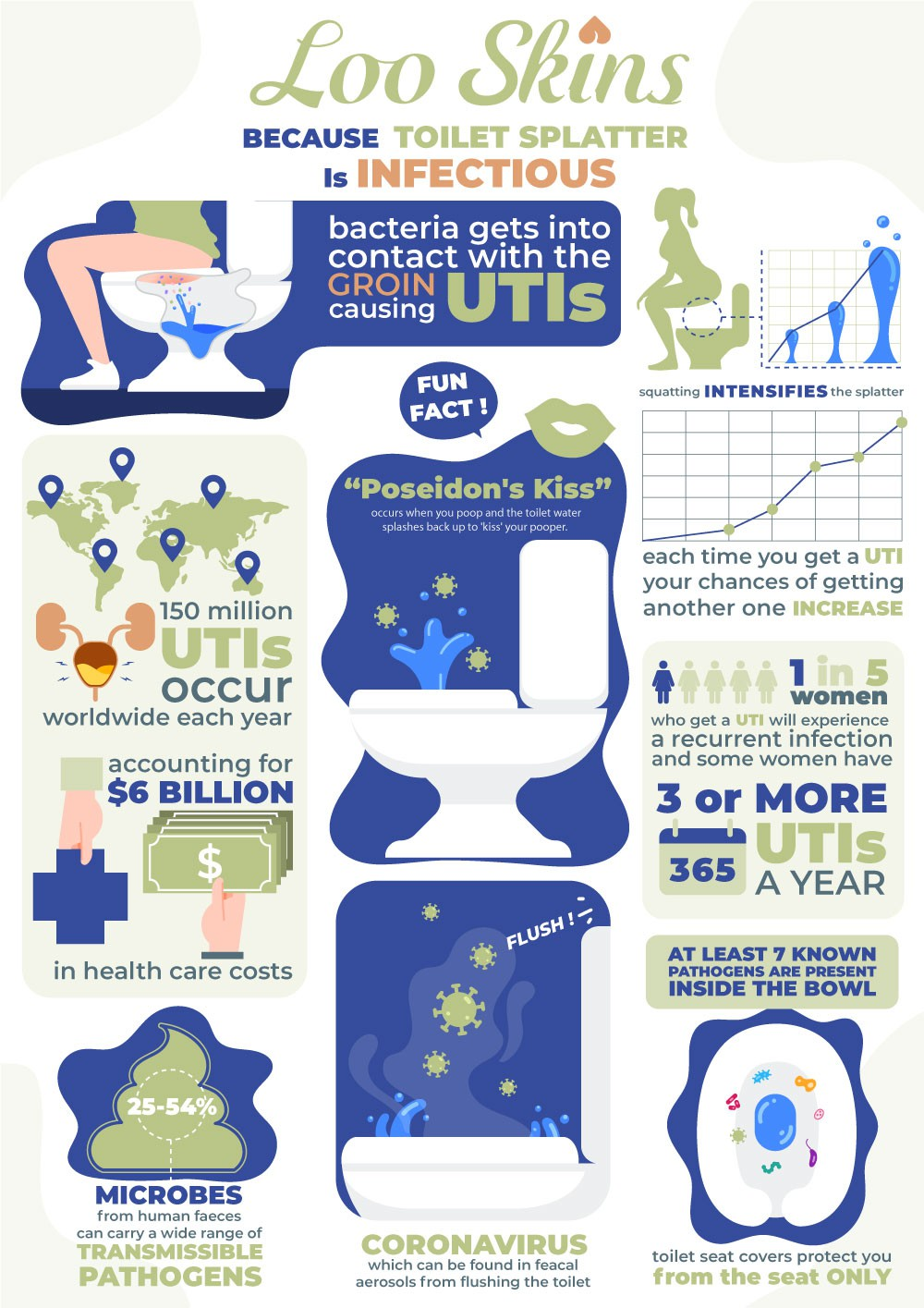 save the world from dirty toilets