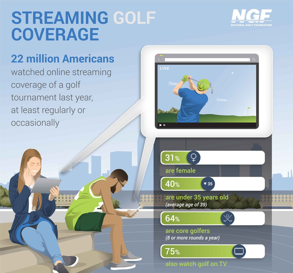 Streaming Golf Coverage