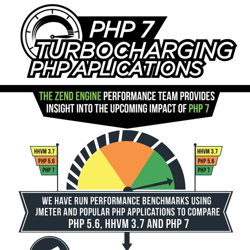 PHP 7 Infographic