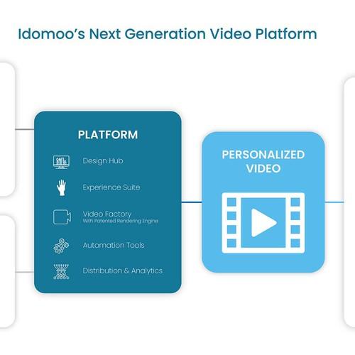 Infographics for Video Platform