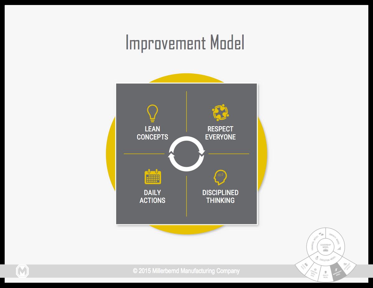 Improvement Model