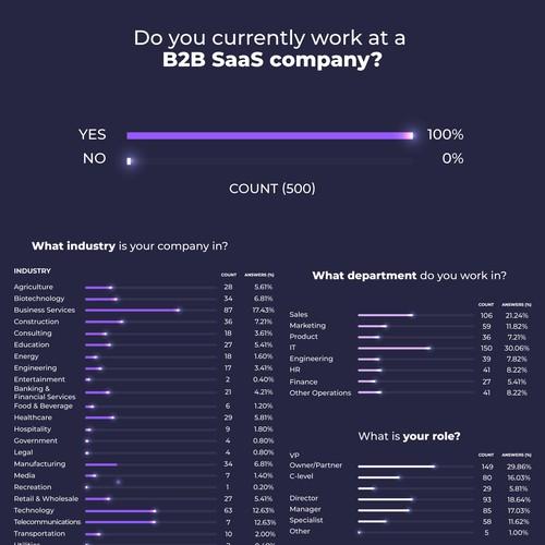 Statistics Infographic B2B