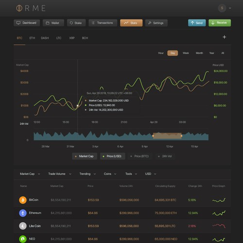 Ormeuscoin Cryptocurrency Web-App Design