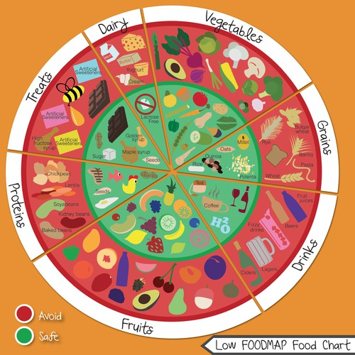 Low FODMAP Food Chart (Guaranteed)