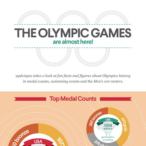 The Olympic Games infographic