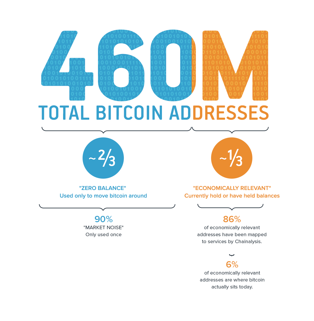 Short infographic for cryptocurrency company