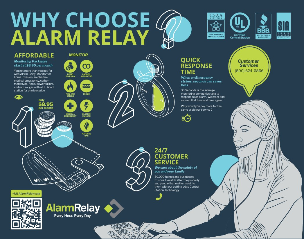 ALARM RELAY INFOGRAPHICS