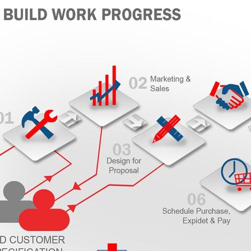 Graphical Illustration of Build Work Progress