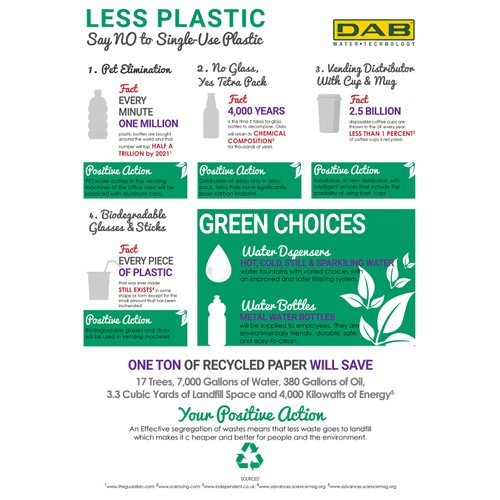 Sustainable (No Plastic) Infographic for a firm