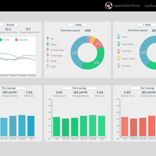 Create a beautiful data dashboard for tech savvy golfers