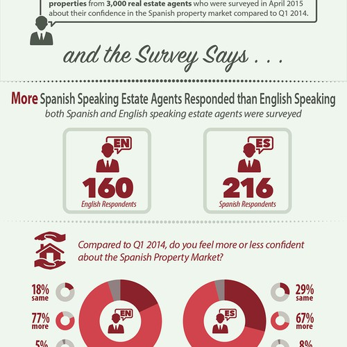 Spanish Property Market Infographic