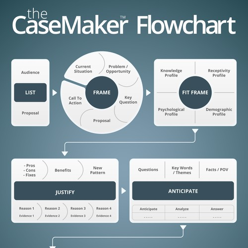 Conceptual Flowchart for People Potential's CaseMaker