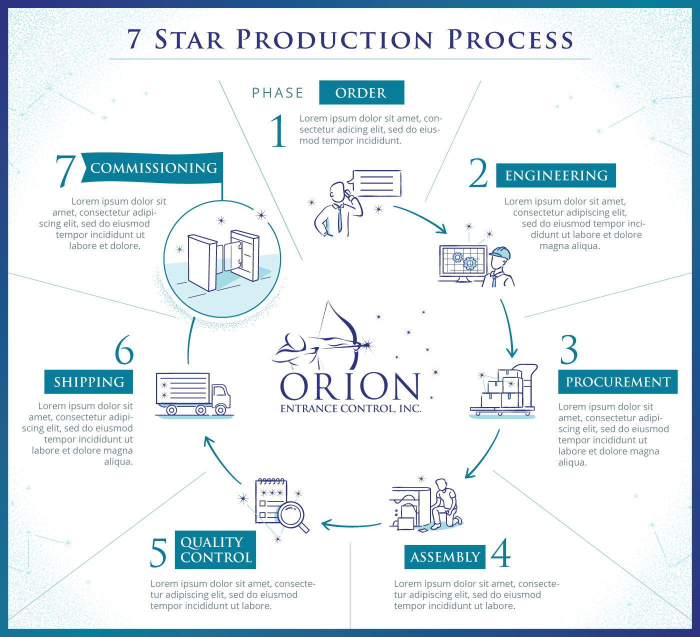 Design Our Modern, Clean, Clever 7 Star Production Process