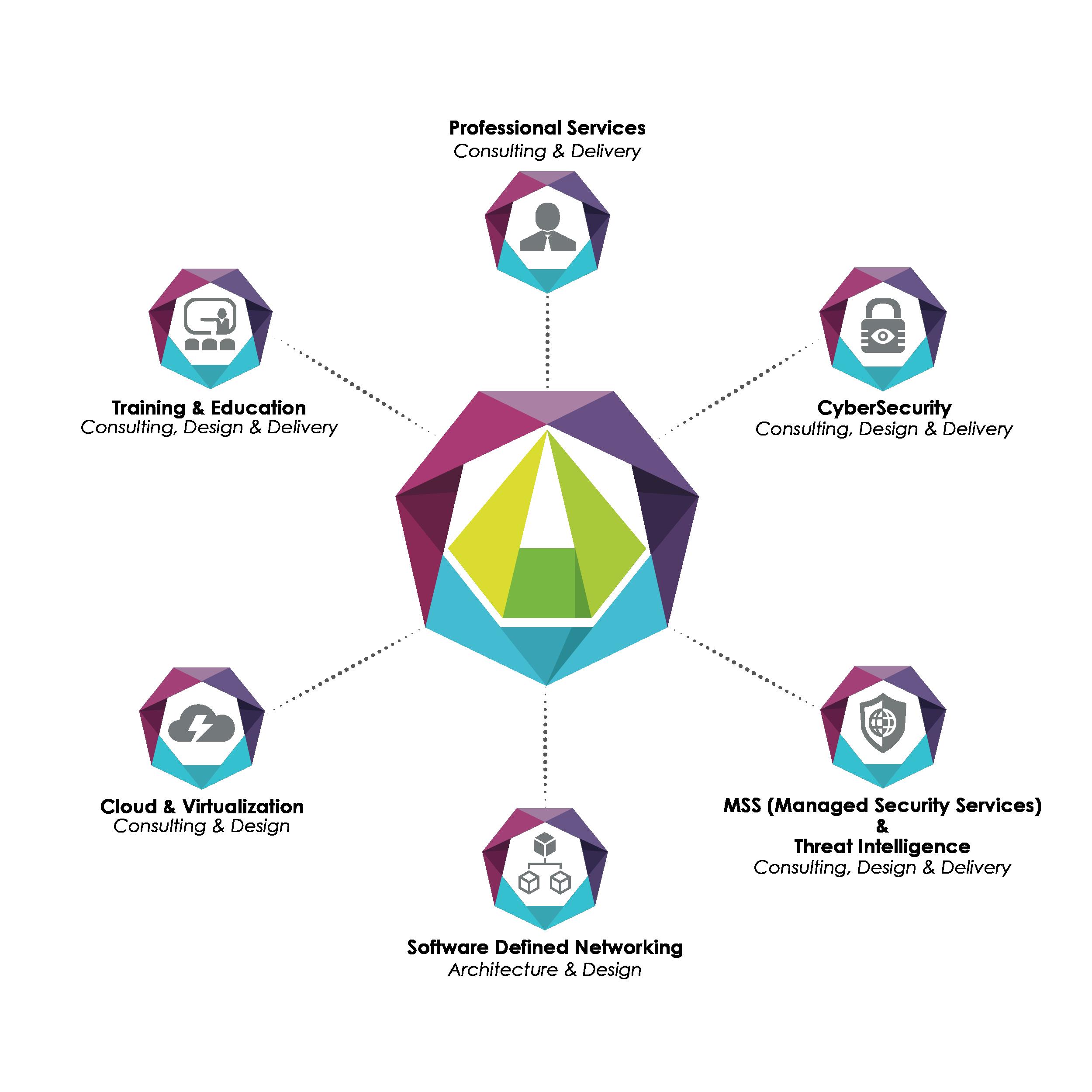EXELERYS - Multiple Designs & Experiments
