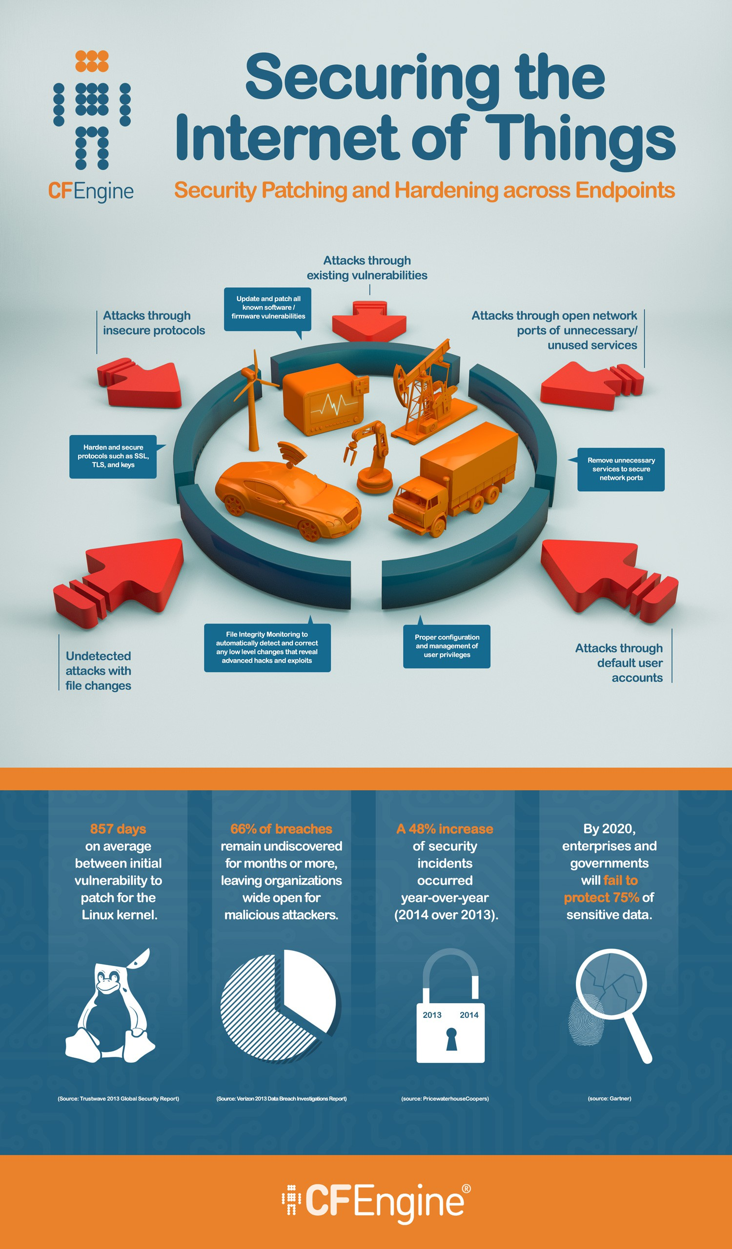 """Create an Internet of Things Infographic with a detailed description! (shielding """"Things"""" aka devices from attacks)."""