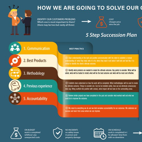 5 Step Succession Plan