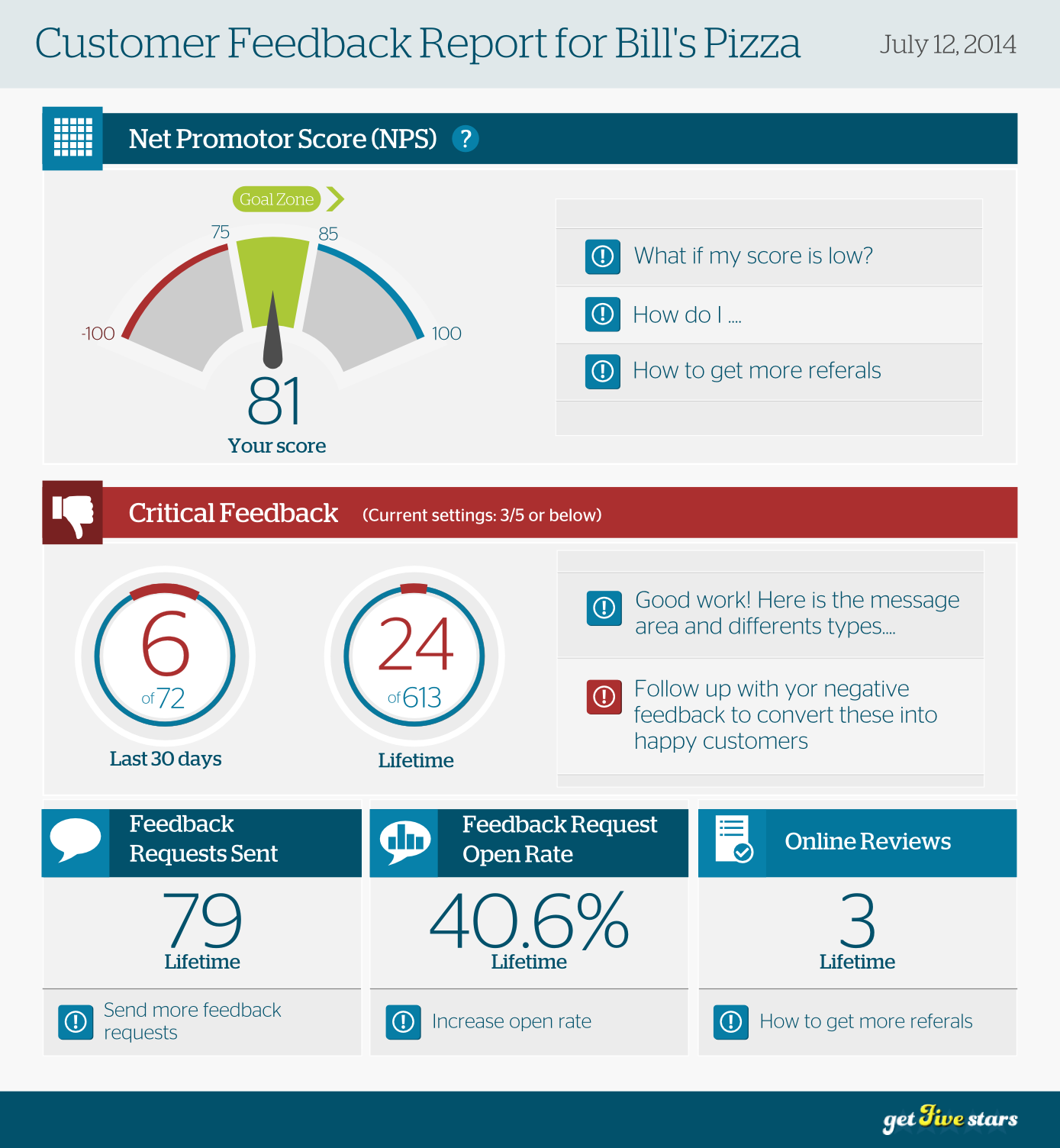 Create a compelling infographic to help businesses visualize their online reviews