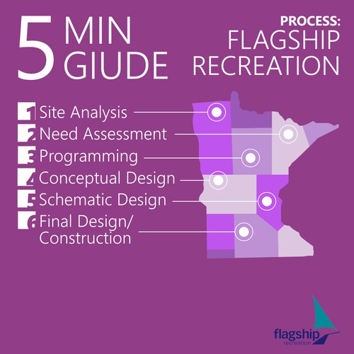 Create a architectural design process infographic for Flagship Recreation!