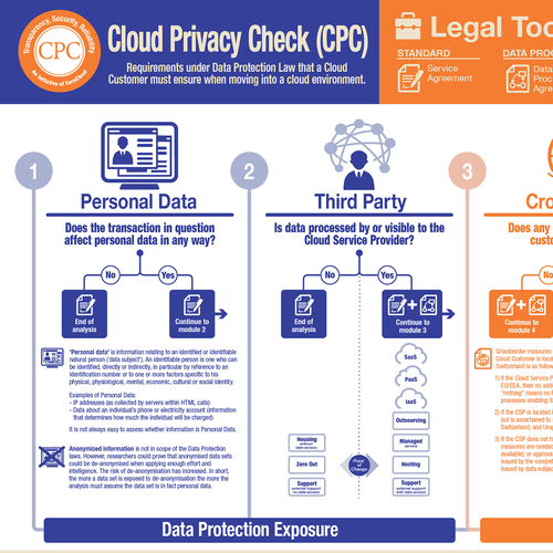 Cloud and Data Protection Infographic