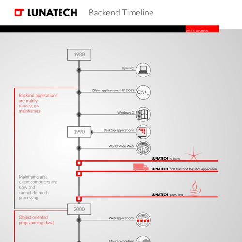 Contemporary Timeline Design