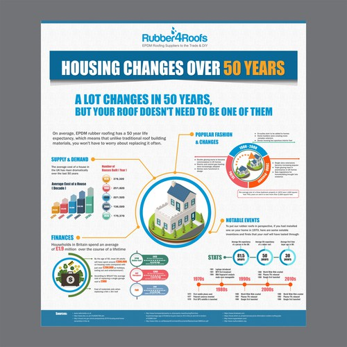 Infographic - Housing Market Changes in 50 Years | Rubber4Roofs