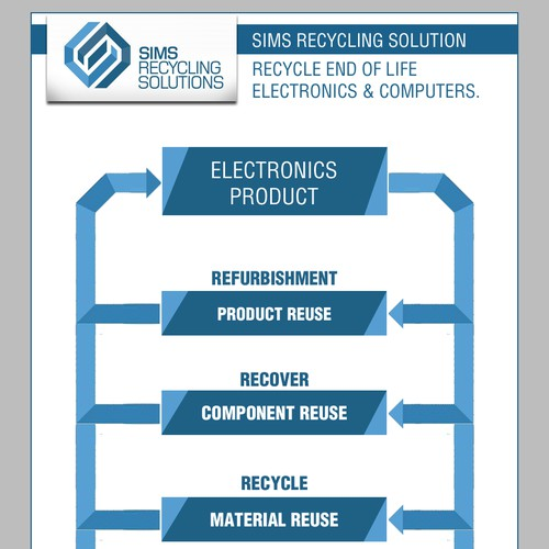 New design wanted for Sims Recycling Solutions