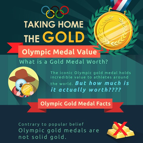 American Bullion Olympic Medal Infographic