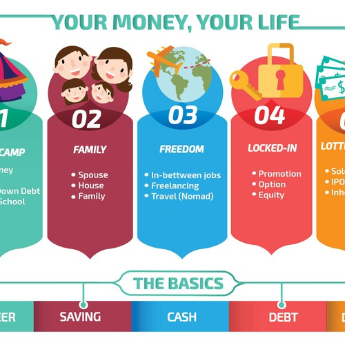 Create a cool infographic to help build financial plans for young professionals