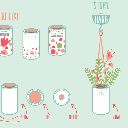 steps of how to use an urn