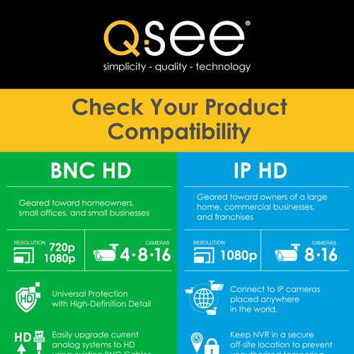 Q-See. Check Your Product.