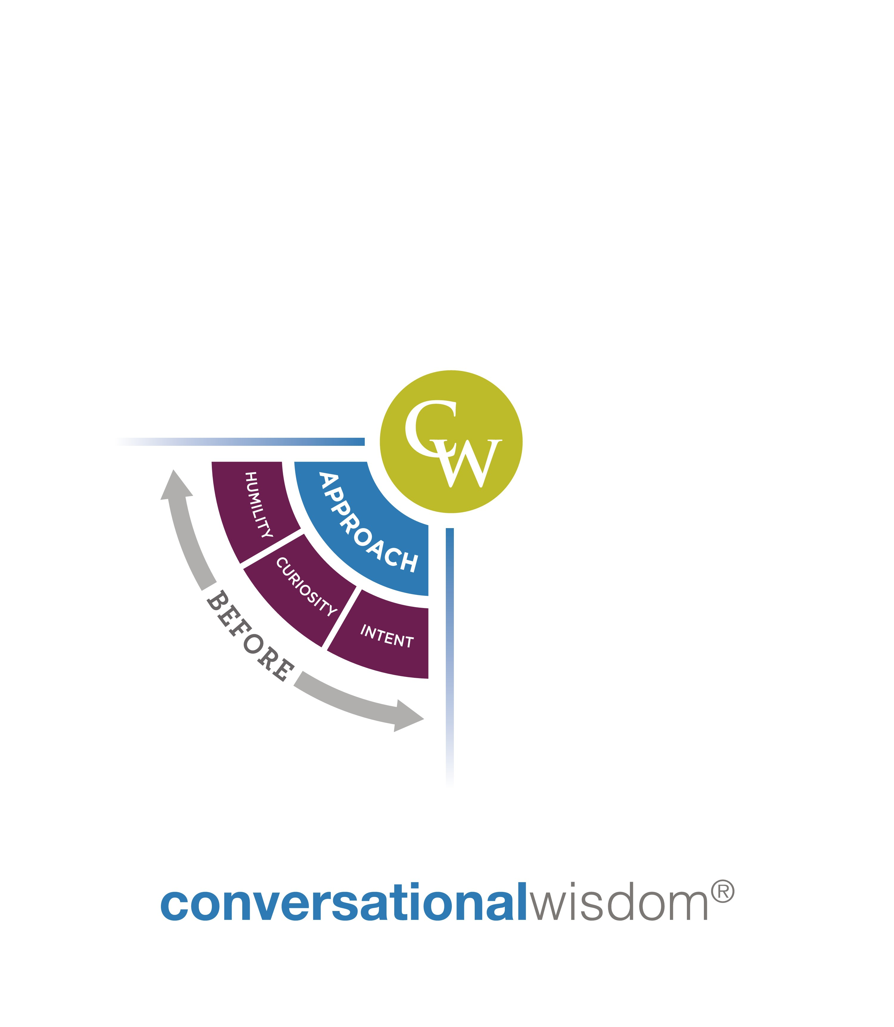 Create a strong visual model of our Conversational Wisdom product