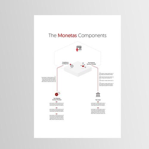 Clean Chart for Monetas